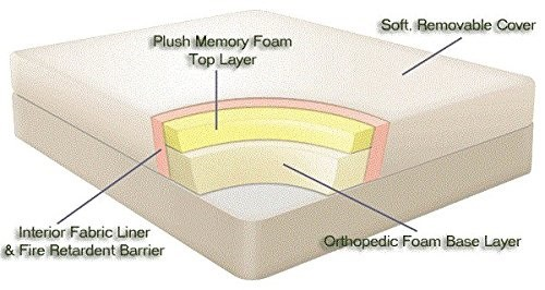 Wake-Fit Orthopaedic Memory Foam Mattress