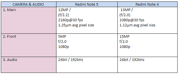 Camera and Audio Redmi 5