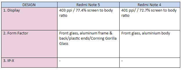 Design Redmi 5 Comparison