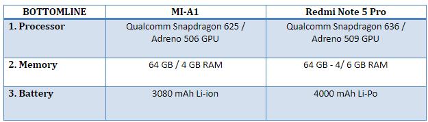 Redmi Note 5 Pro Processor